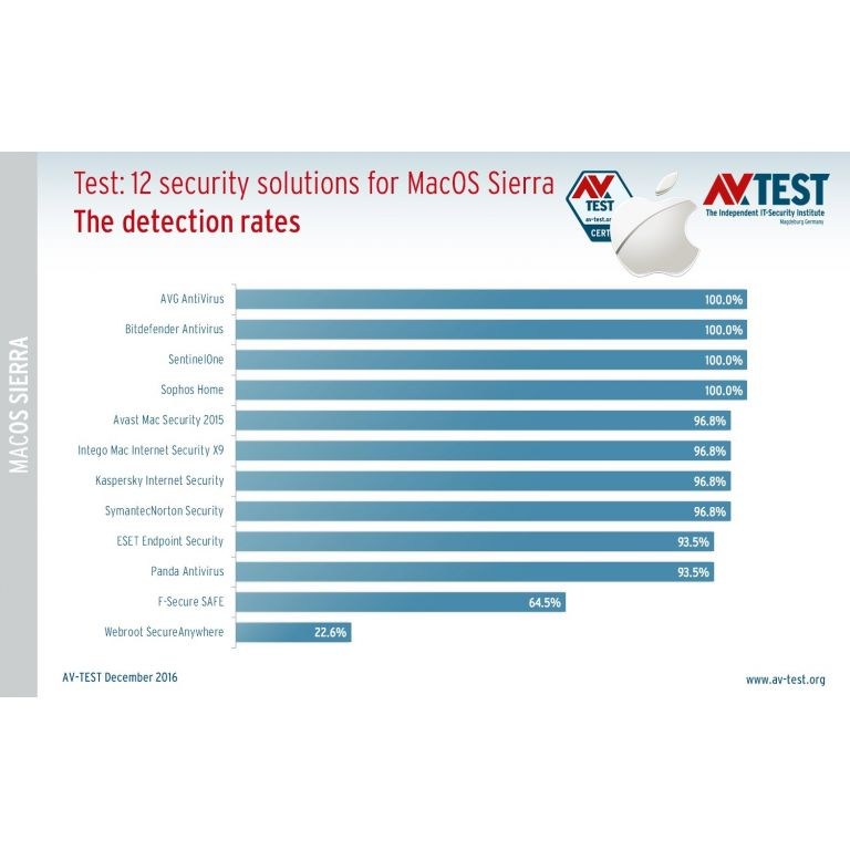 Cuál es el mejor antivirus para macOS, según AV-TEST